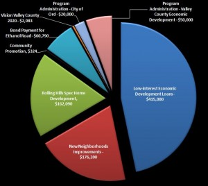 2012 Economic Development Fund Investments